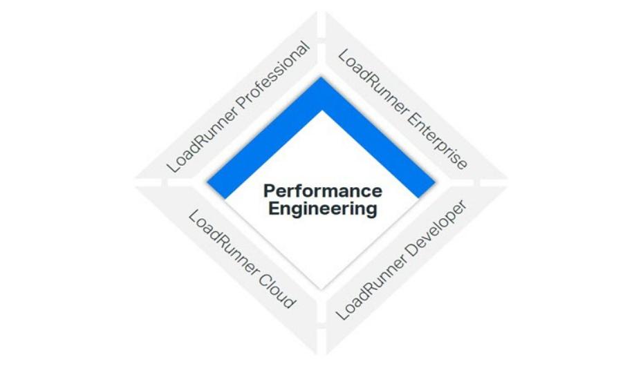 loadrunner-performance-engineering