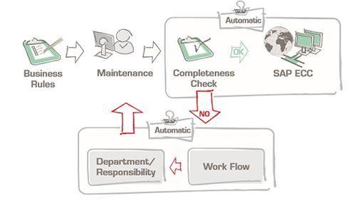 master data flow chart from NTT DATA Business Solutions