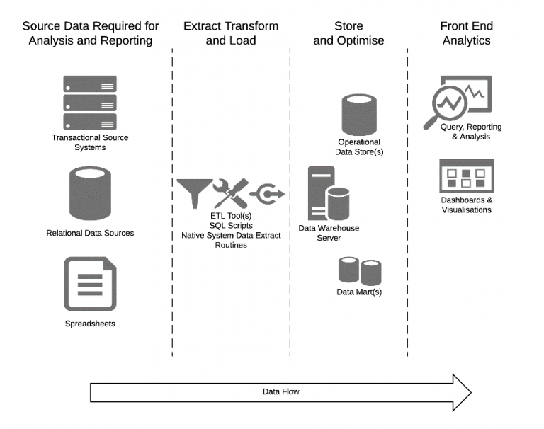 The Modern Data Platform Complex Architecture