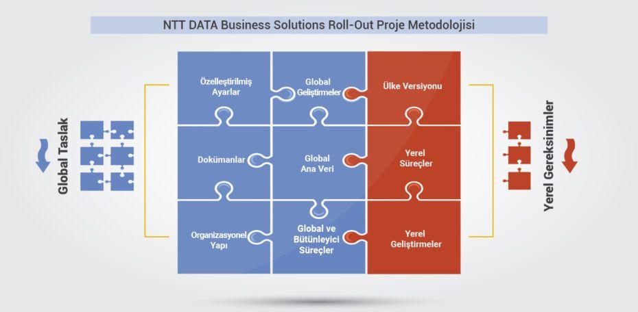ntt-data-roll-out-proje-metodolojİsi