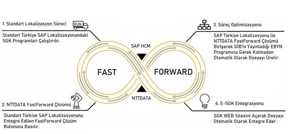 NTT DATA E-SGK Fast Forward