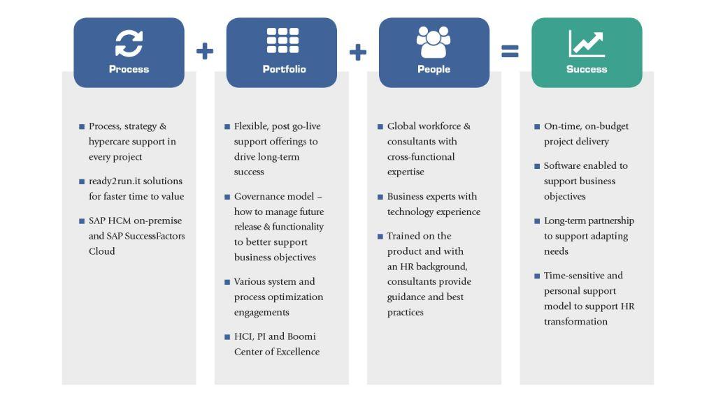 Skalowalne, oparte na technologii chmury oprogramowanie dla działów HR zoptymalizuje poziom zaangażowania Twoich pracowników i wesprze promowanie sukcesu.