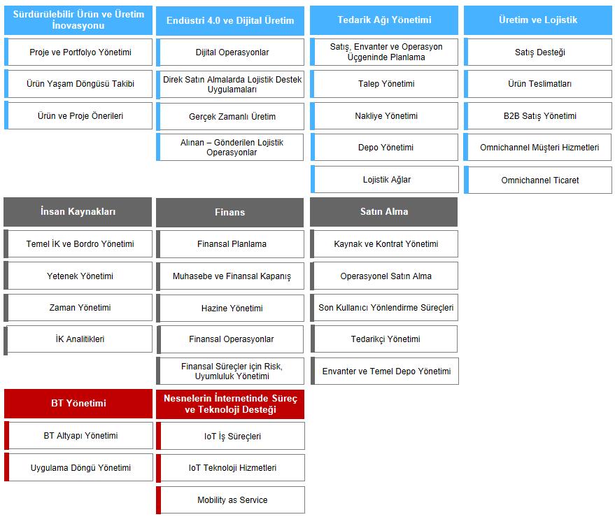 otomotiv-deger-haritasi
