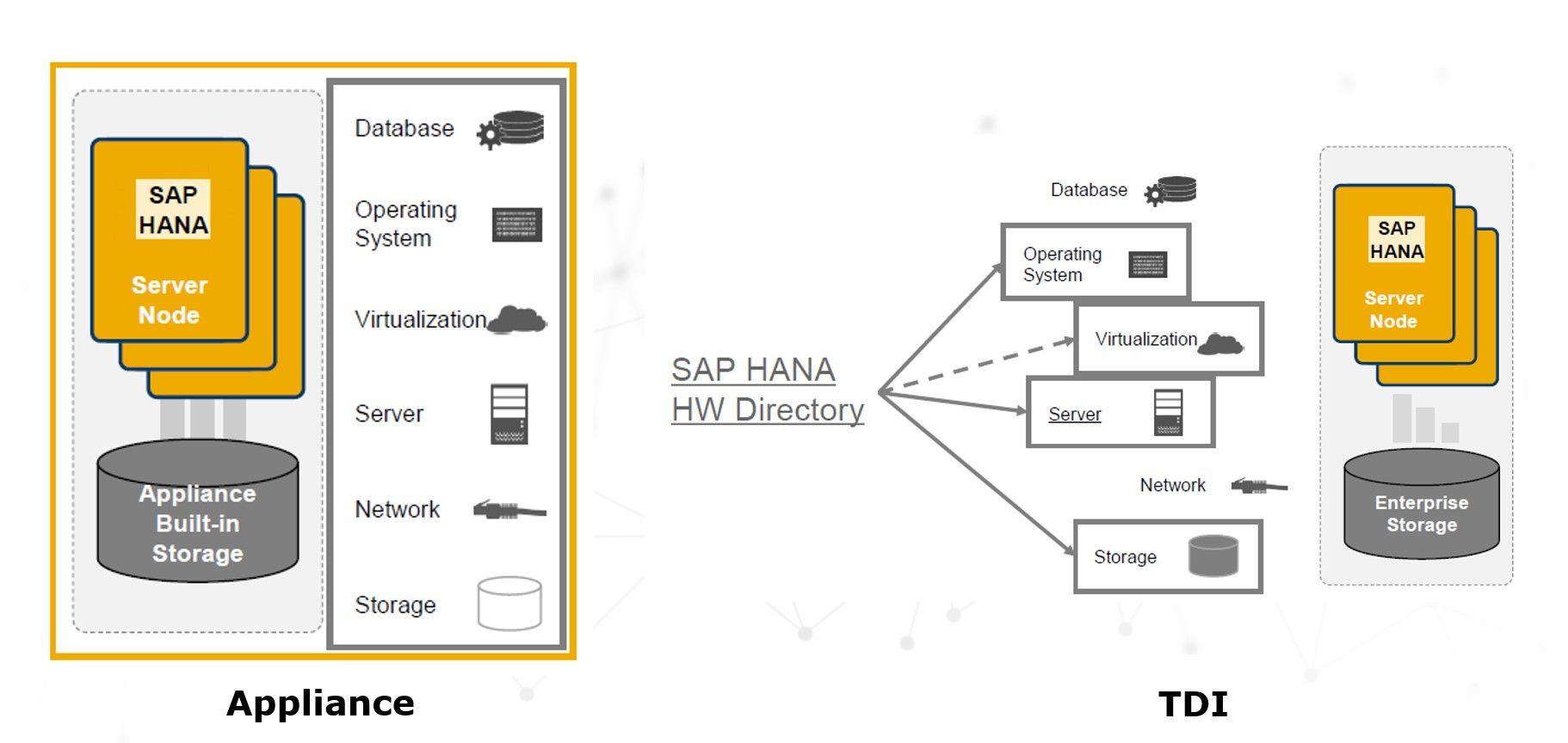 migracja do SAP HANA