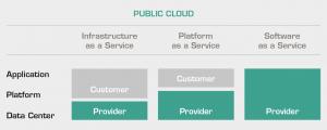 Vybudovaná cloudová infrastruktura, Platforma jako služba pomáhá vaší firmě udržet konkurenční výhodu.