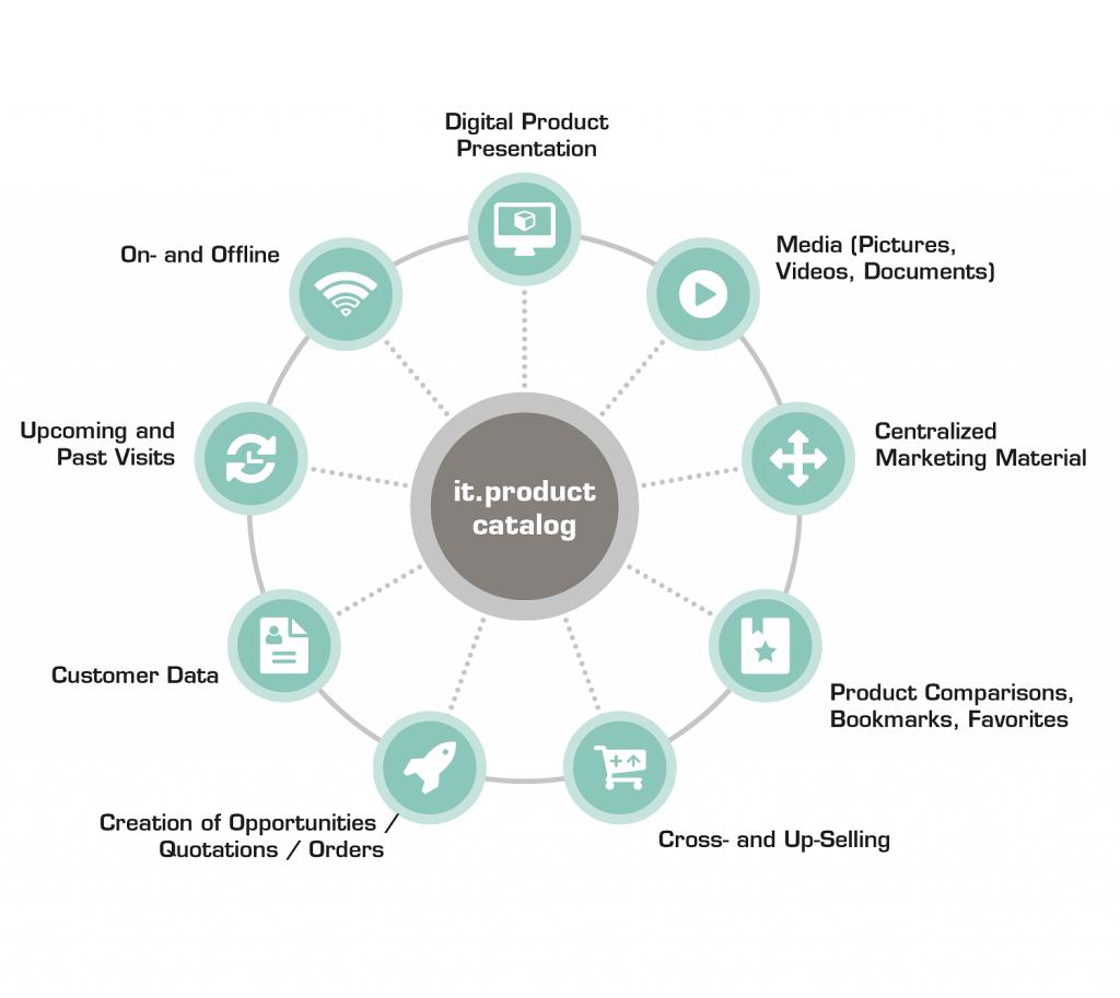 Az it.product catalog termékkatalógus számtalan funkcióval járul hozzá a sikeres értékesítéshez.