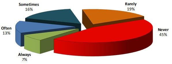 NTT DATA Business Solutions states that up to 64% of developed functions are not used with a pie chart.