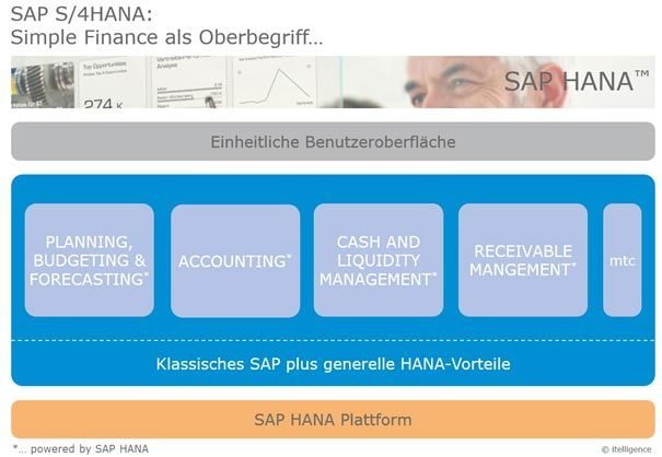 SAP S/4HANA Simple Finance