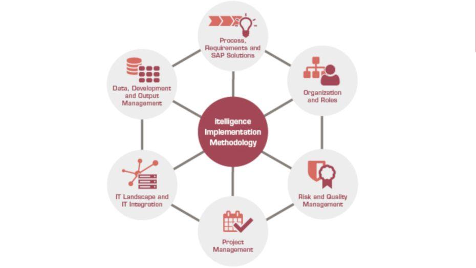 Az itelligence módszertana biztosítja a hatékony SAP bevezetési és IT-roadmapfejlesztési munkát