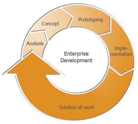 SAP Hosting - Enterprise Development
