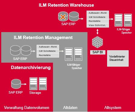 SAP ILM DSGVO: Was ist SAP ILM?