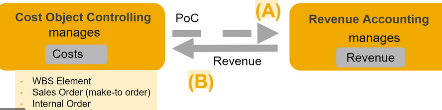 SAP RAR ürünü