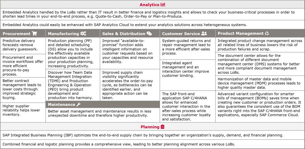 Vállalata számos módon profitálhat az SAP S/4HANA-ból