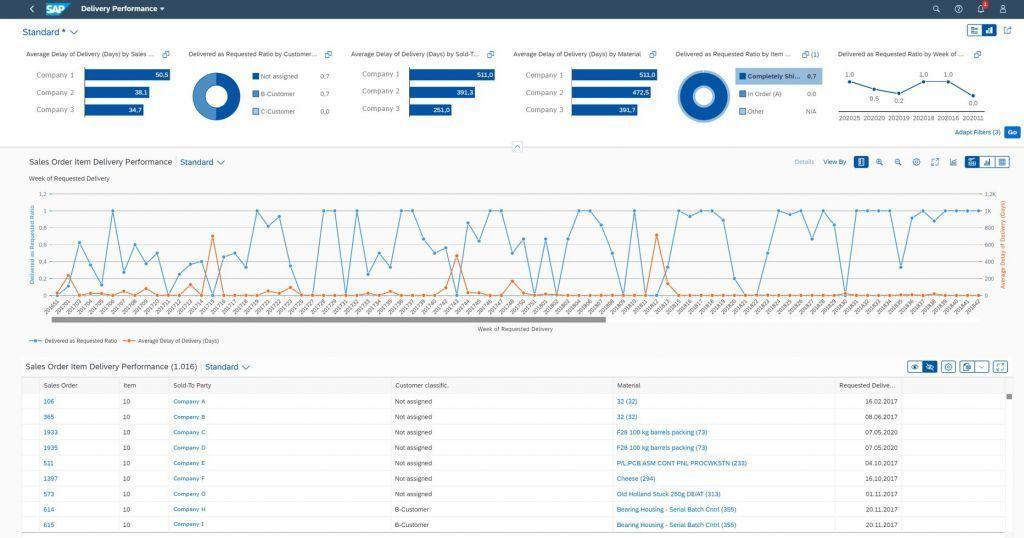 Snímka obrazovky používateľského rozhrania SAP Fiori v systéme SAP S/4HANA so zobrazením rôznych diagramov a tabuliek.