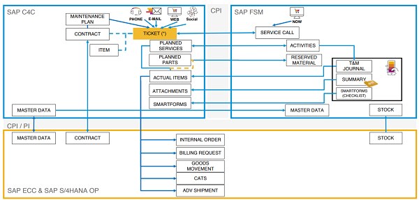 sap service cloud integration of SAP FSM and C4C
