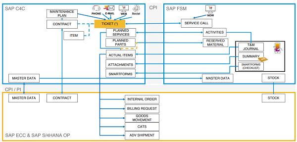 sap service cloud integration of SAP FSM and C4C