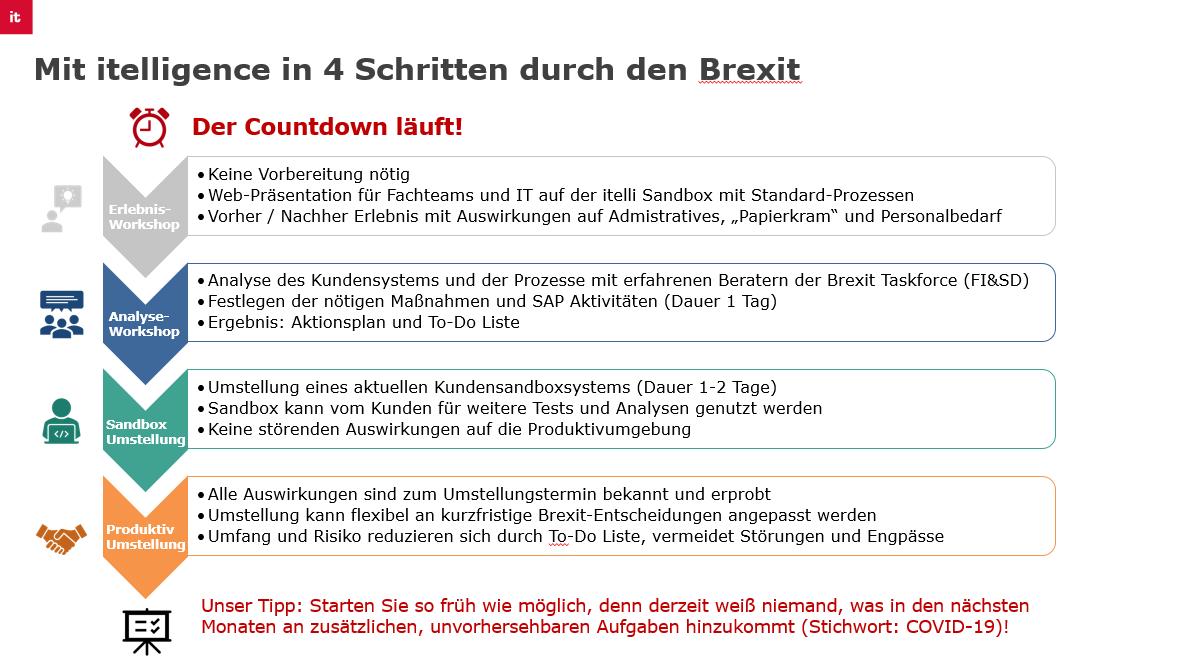 Brexit und SAP: In 4 Schritten sicher und flexibel durch den Brexit | itelligence AG