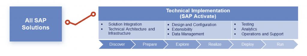 SAP Activate workflow