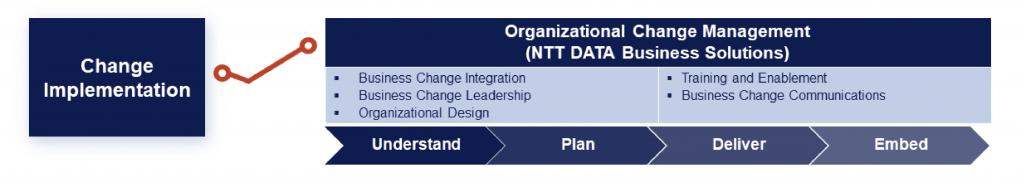 SAP Activate workflow_3