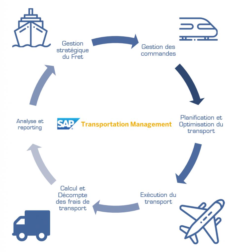 SAP TM