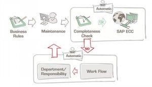 Master Data schema