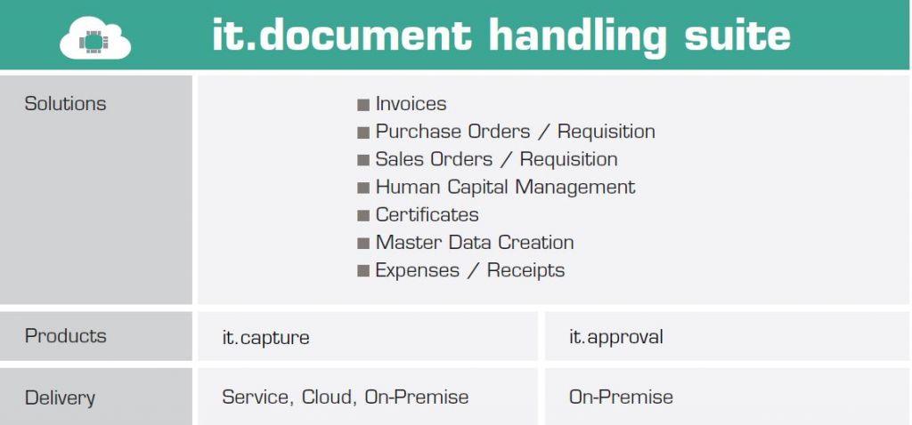 Zautomatizujte schvalování klíčových dokumentů jako např. objednávky nákupu, pohledávky a faktury a zefektivněte tak obchodní operace.