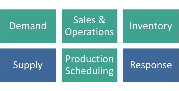 Grafik Supply Chain Planning