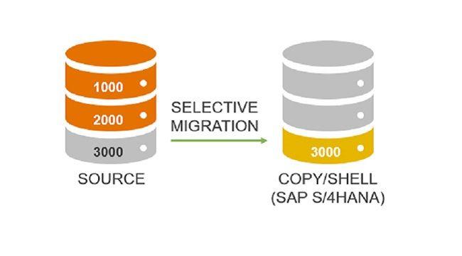 Selective data transition