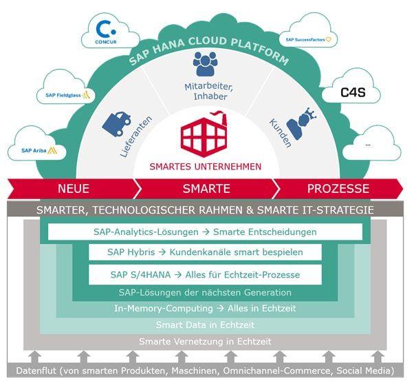 HANA Cloud Plattform