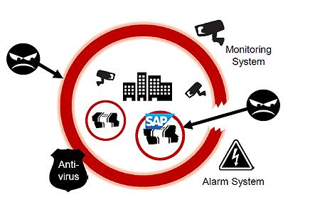 SAPETD Monitoring