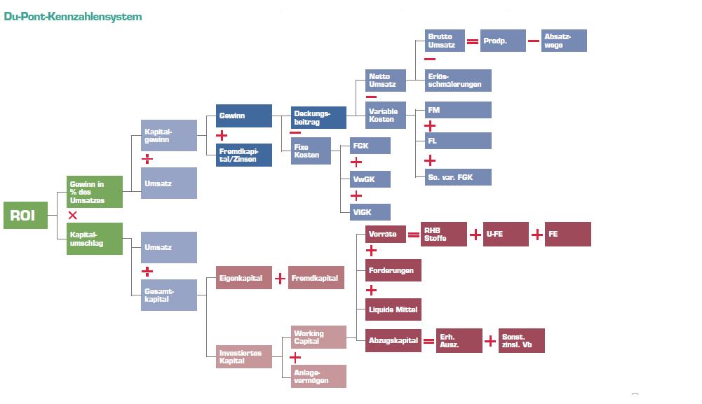 Grafik: Das Du-Pont-Kennzahlensystem