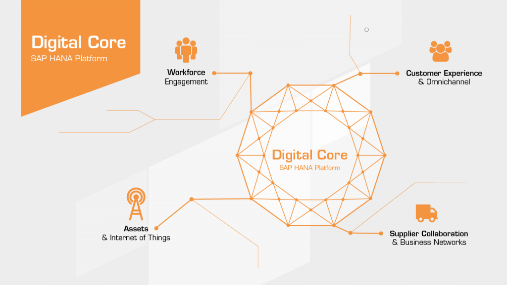 SAP S/4HANA tvorí digitálne jadro vašej inteligentnej továrne pre výrobný priemysel.