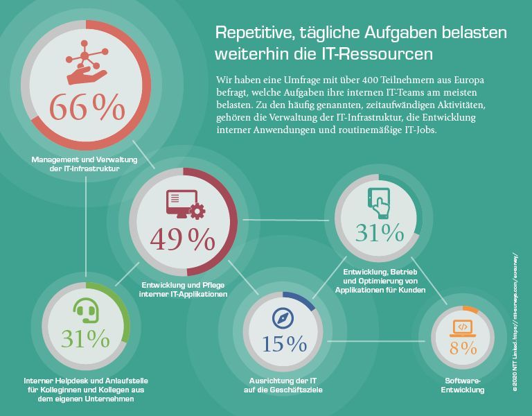 Application Management Services Kennzahlen Studie | Blog; Was sind AMS?