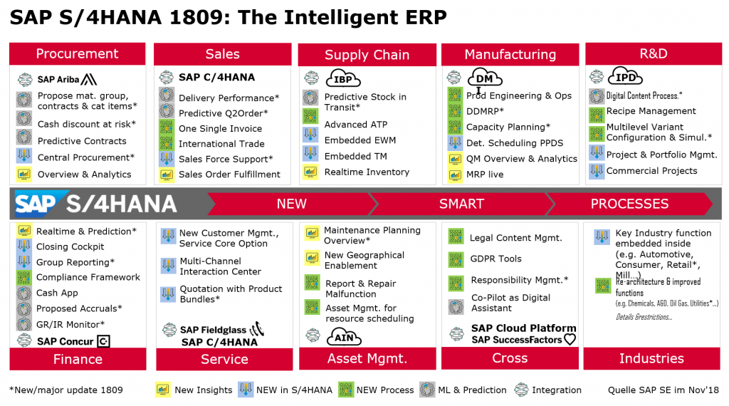 Grafik SAP S/4HANA 1809: The intelligent ERP